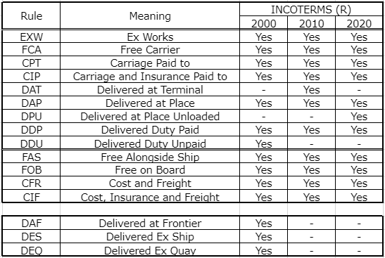 インコタームズ2000,2010,2020比較表